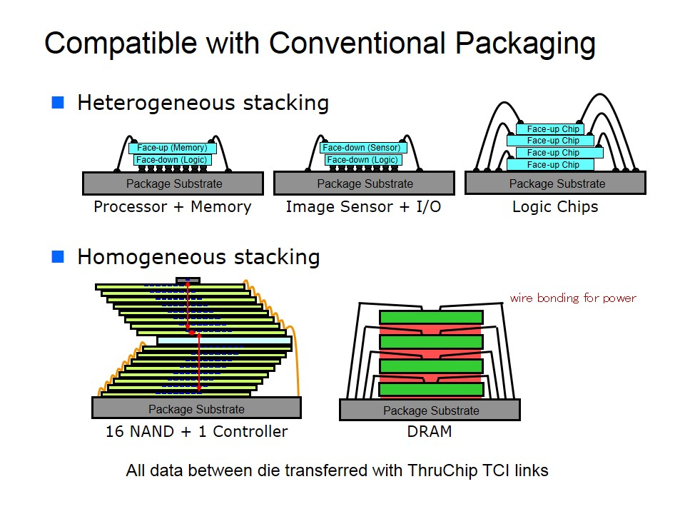 Conventional Packaging