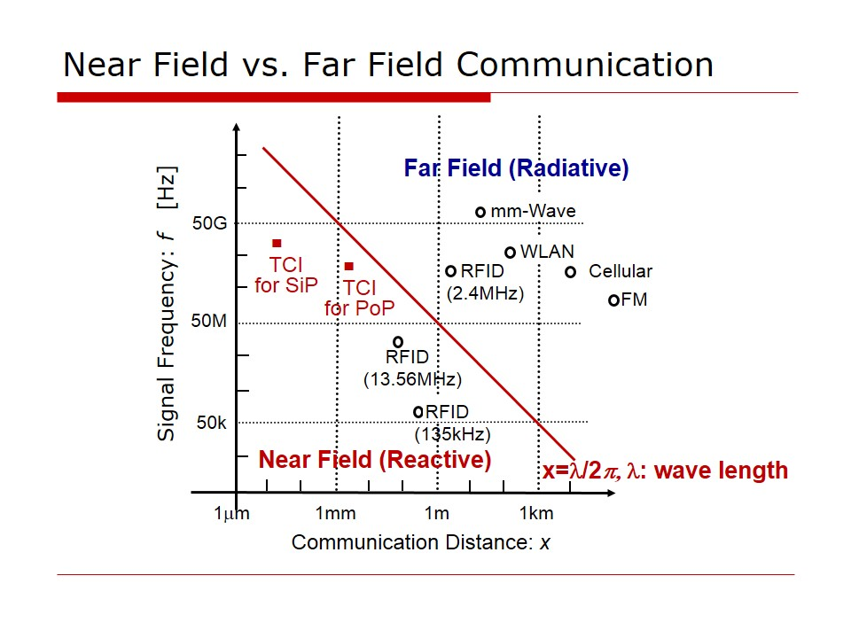 Near Field vs. Far Field