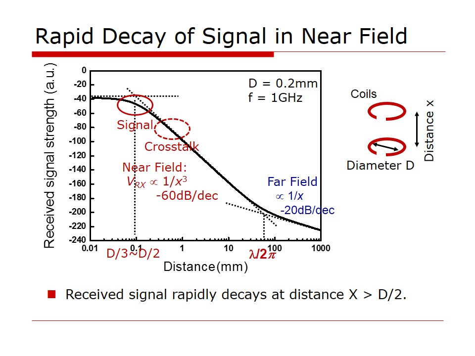 Rapid Signal Decay
